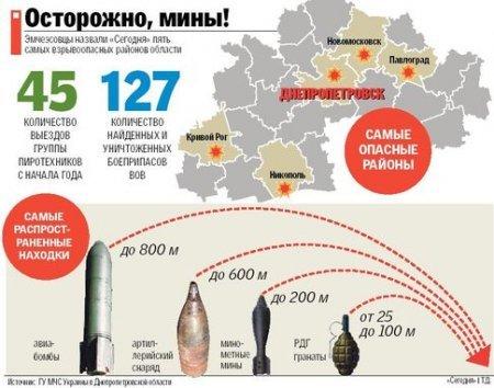 В Днепропетровской области до сих пор слышно эхо Великой Войны